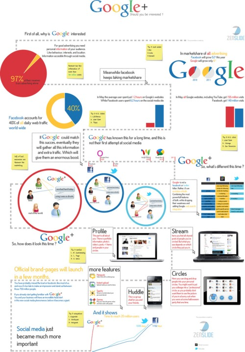 Googleplus_infographic_small
