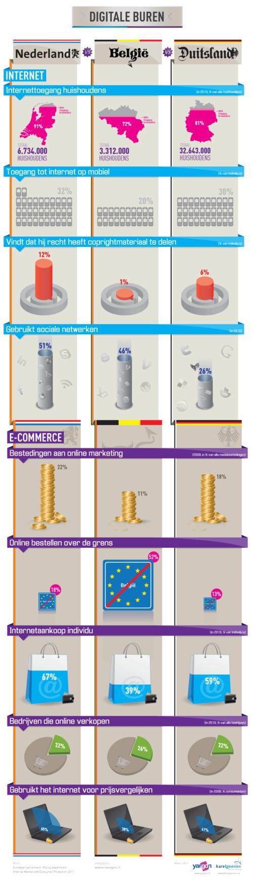 Infographic_digitale_buren